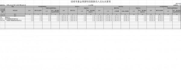 政府性基金预算财政拨款收入支出决算表